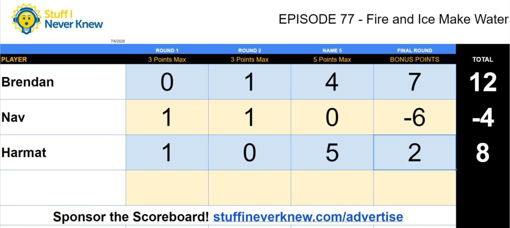 Official Trivia Scoreboard for Episode 77 Fire and Ice Make Water