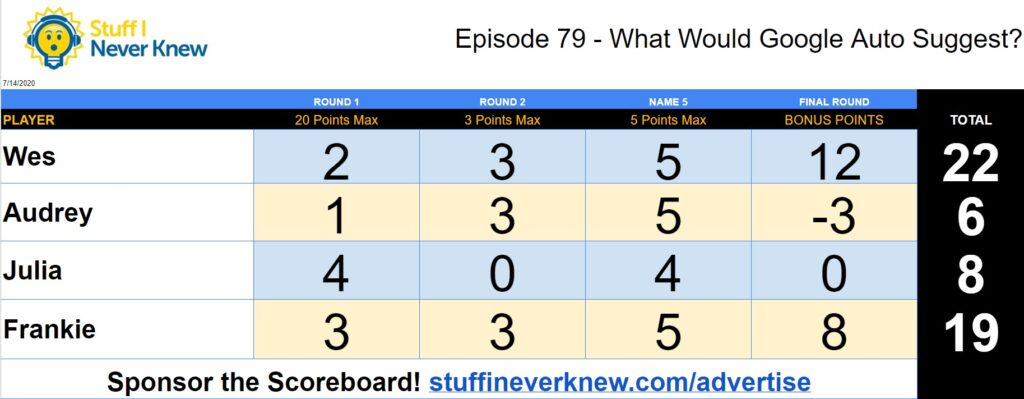 Official Trivia Scoreboard of Episode 79 of the Stuff I Never Knew Trivia Game Show Podacst