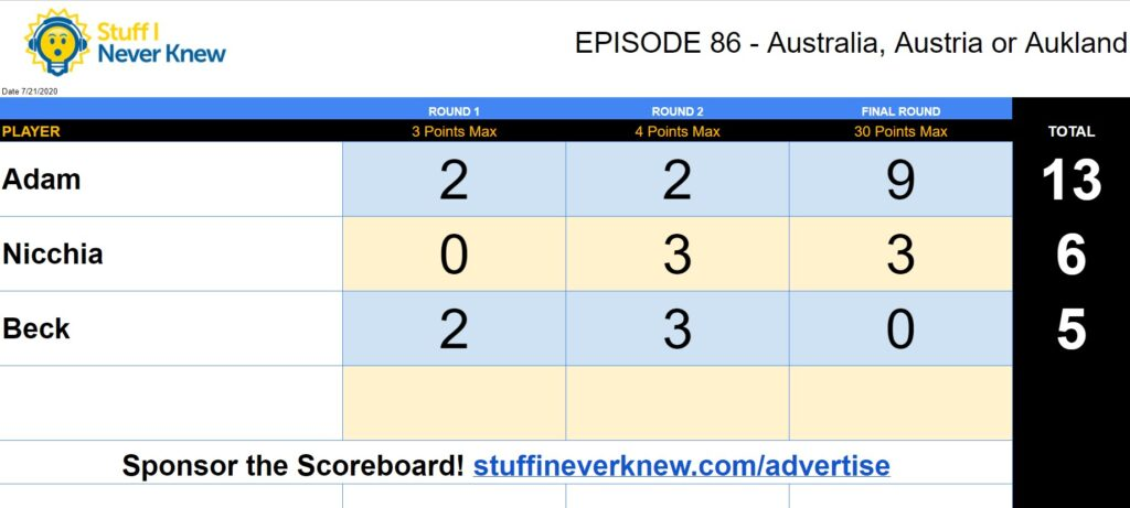 Scorecard for Episode 86 with the D4WH Podcast