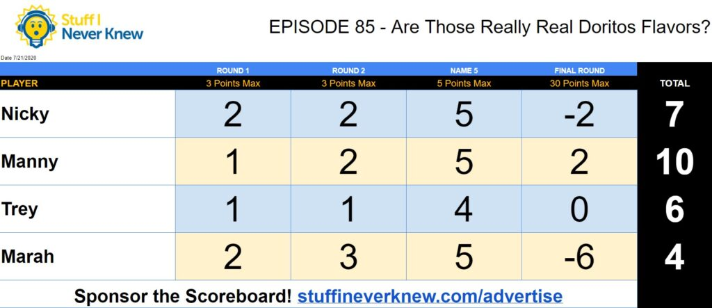 Scorecard from Episode 85 with Nicky and Manny of Bubble Bath Stories and Trey and Marah from That Means Nothing To Me