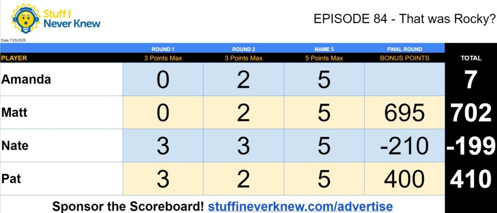 This is not a typo.  These are the actual scores from Episode 84 with Live from the Beach Bungalow and Amanda